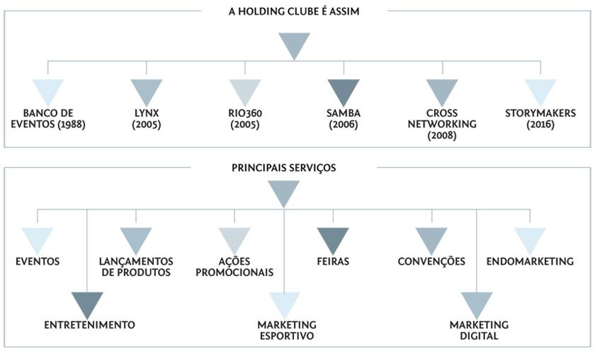 esquema-holdingClube